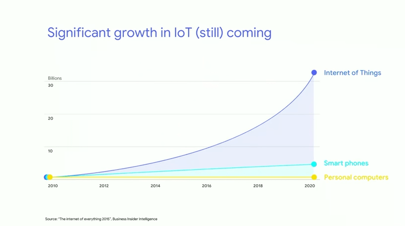 例1) Significant growth in IoT (still) coming