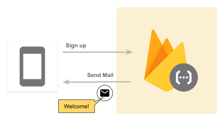 Google Cloud Functions for Firebase