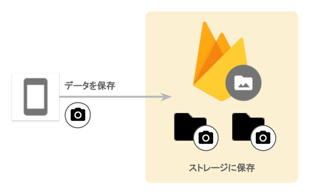 Cloud Storage for Firebase