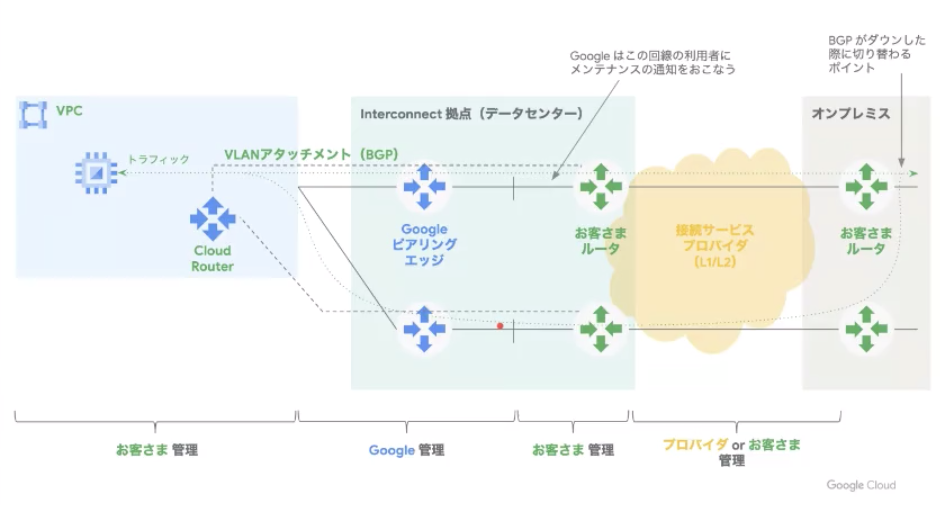 Cloud Interconnectの責任範囲