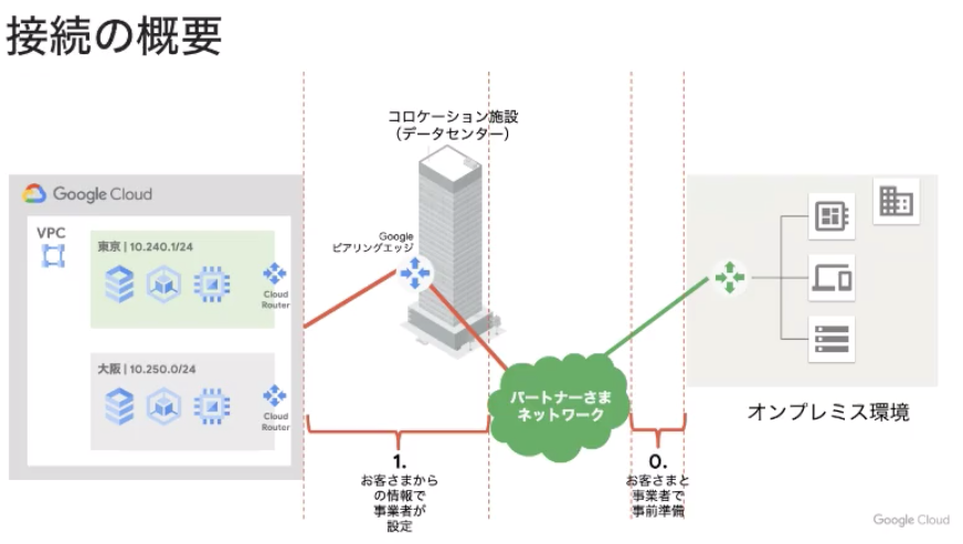 Partner_Interconnectの接続手順