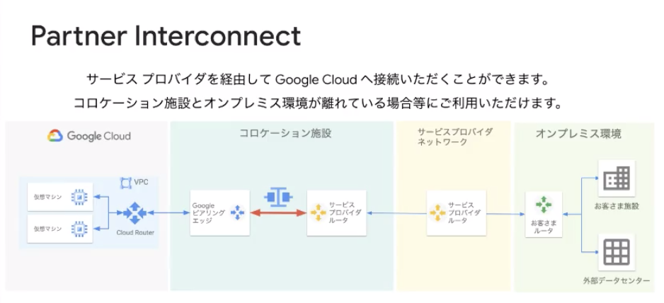 Partner Interconnect