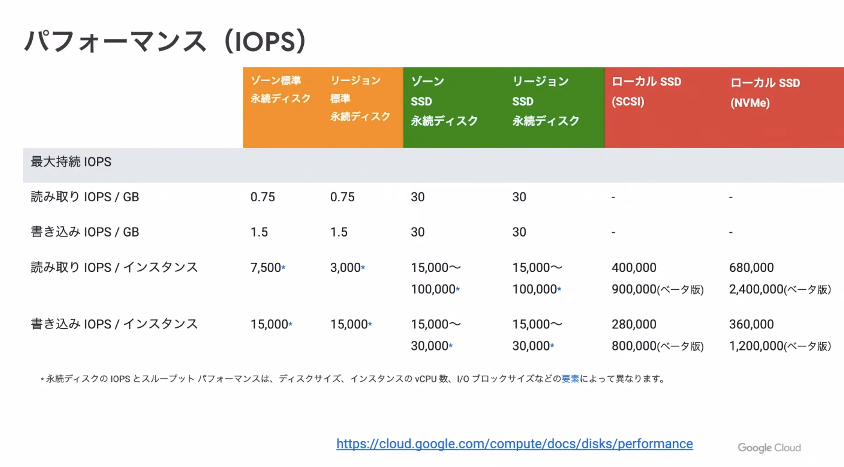 Persistent_Disk_IOPS