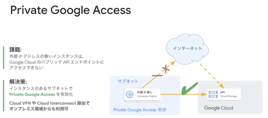 Private Google Access